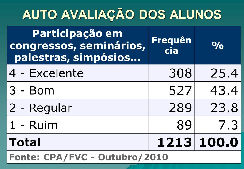 AUTO AVALIAÇÃO DOS ALUNOS Realização das atividades acadêmicas.