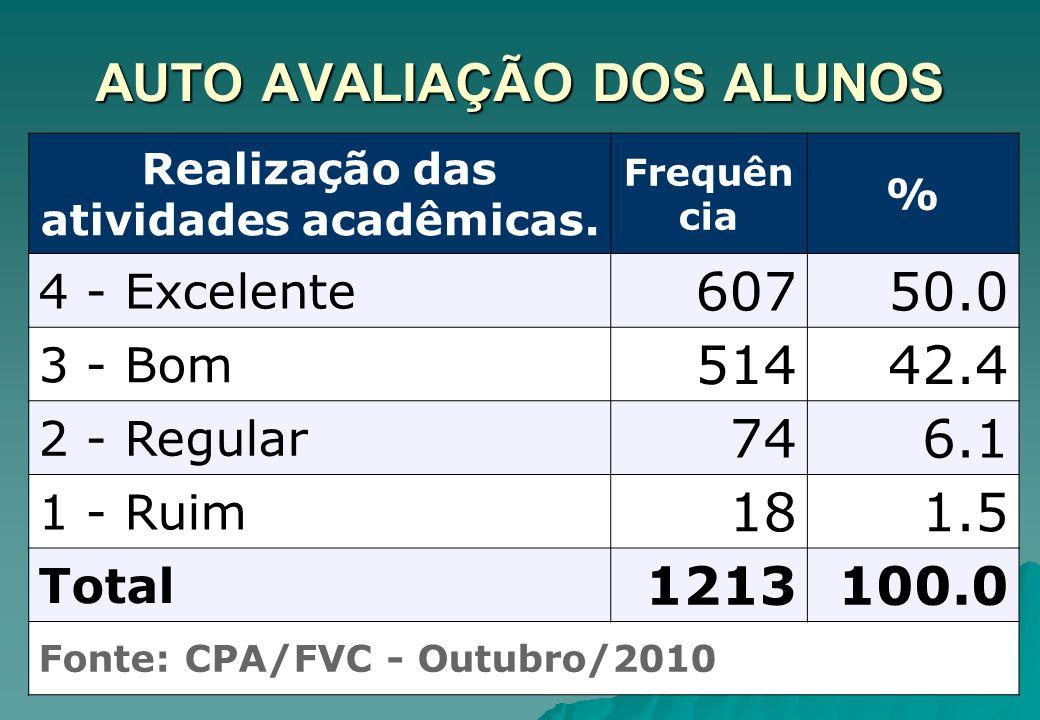 ALUNOS AVALIAM PROFESSORES Metodologia utilizada.