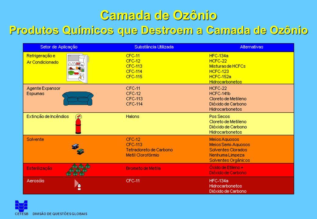 Camada de Ozônio Produtos Químicos que Destroem a Camada de Ozônio CETESB DIVISÃO DE QUESTÕES GLOBAIS