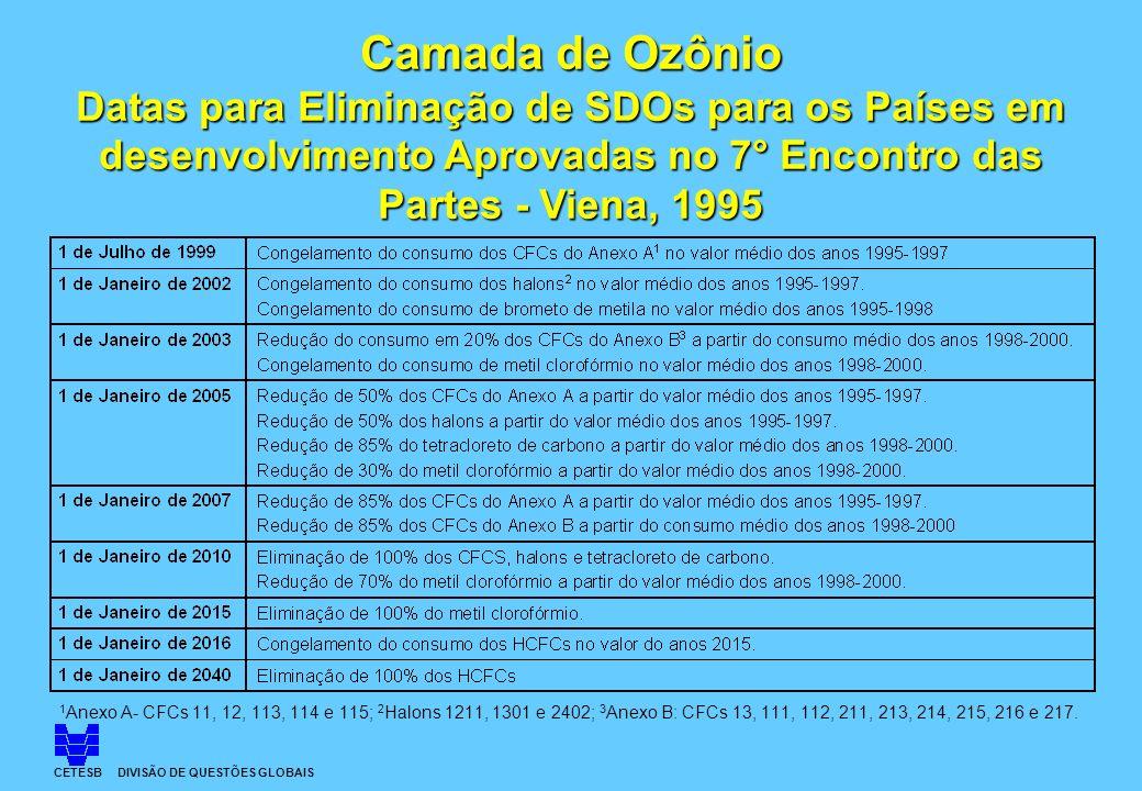 Camada de Ozônio Datas para Eliminação de SDOs para os Países em desenvolvimento Aprovadas no 7° Encontro das Partes - Viena, 1995 CETESB DIVISÃO DE Q