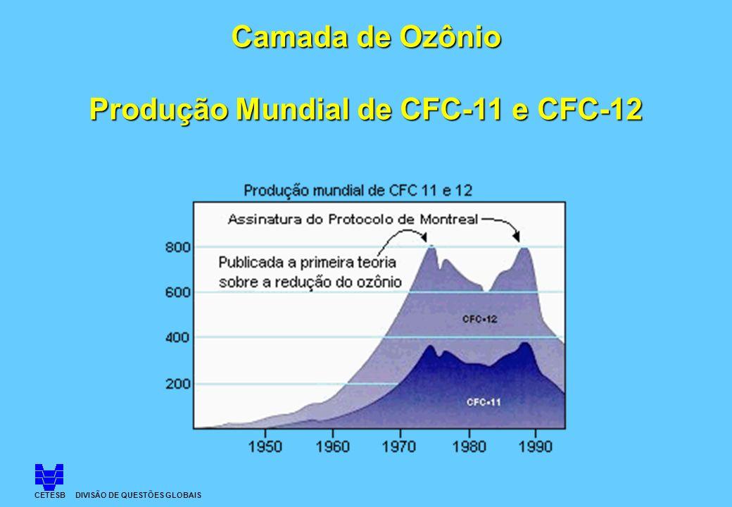 CETESB DIVISÃO DE QUESTÕES GLOBAIS Camada de Ozônio Produção Mundial de CFC-11 e CFC-12