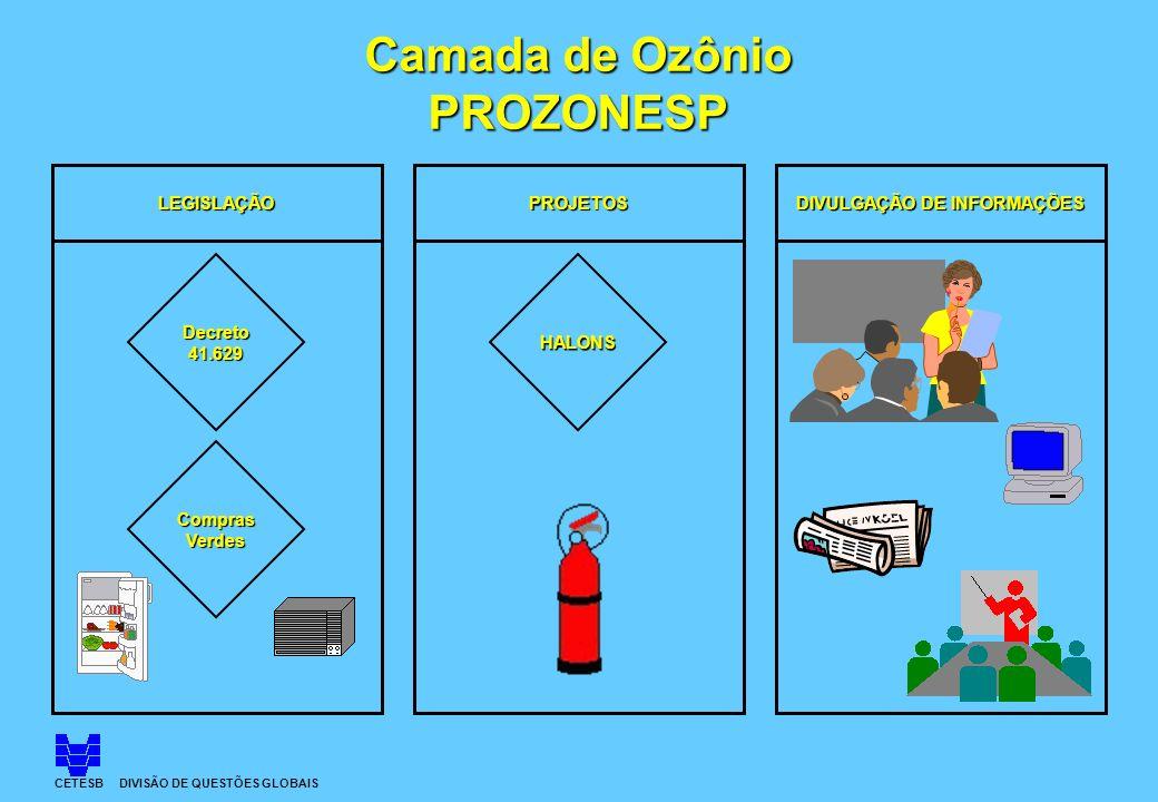 CETESB DIVISÃO DE QUESTÕES GLOBAIS Camada de Ozônio PROZONESP LEGISLAÇÃOPROJETOS DIVULGAÇÃO DE INFORMAÇÕES HALONS ComprasVerdes Decreto41.629