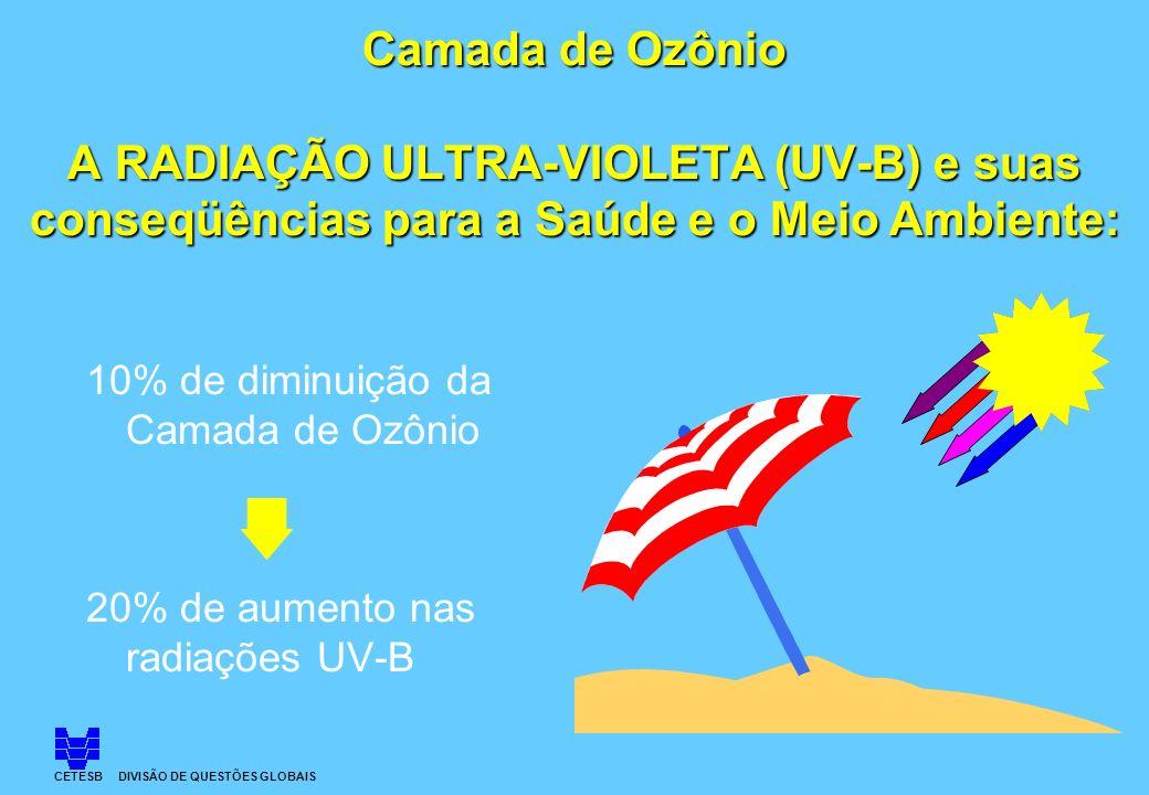Camada de Ozônio A RADIAÇÃO ULTRA-VIOLETA (UV-B) e suas conseqüências para a Saúde e o Meio Ambiente: 10% de diminuição da Camada de Ozônio 20% de aum