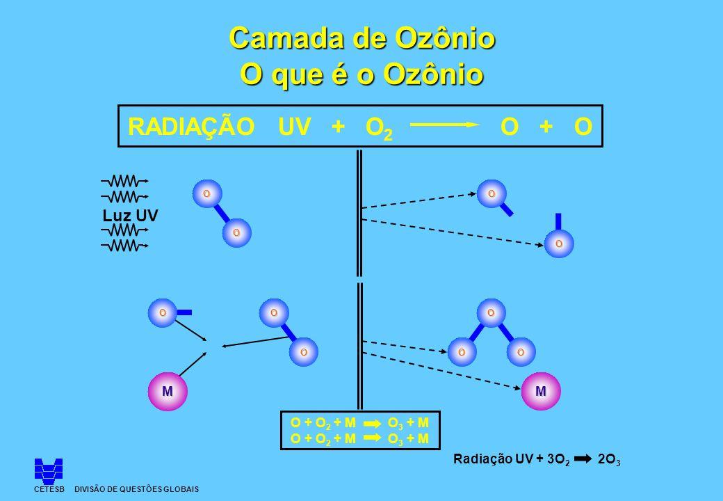 O O O O O M O OO M RADIAÇÃO UV + O 2 O + O O O Luz UV O + O 2 + M O 3 + M Radiação UV + 3O 2 2O 3 Camada de Ozônio O que é o Ozônio CETESB DIVISÃO DE