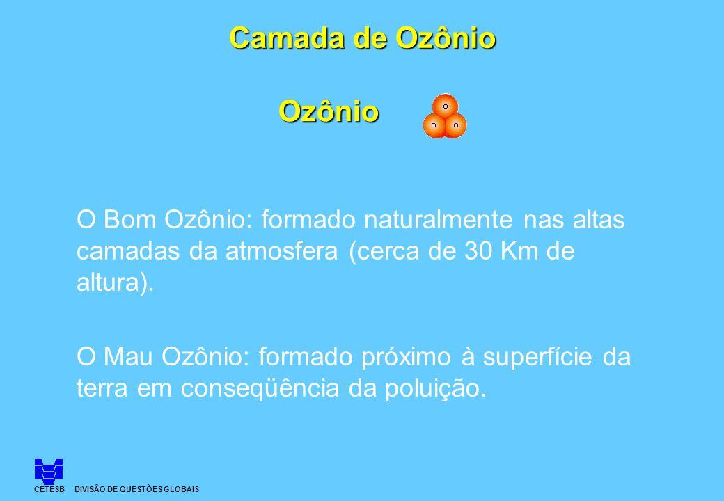 Ozônio O Bom Ozônio: formado naturalmente nas altas camadas da atmosfera (cerca de 30 Km de altura). O Mau Ozônio: formado próximo à superfície da ter