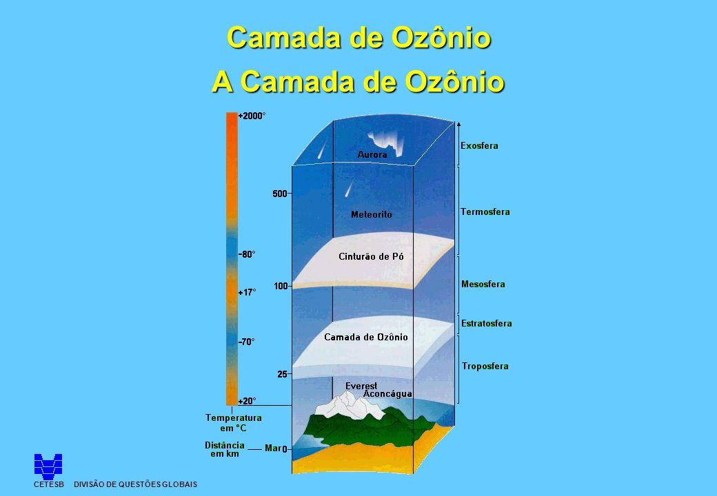 CETESB DIVISÃO DE QUESTÕES GLOBAIS A Camada de Ozônio Camada de Ozônio