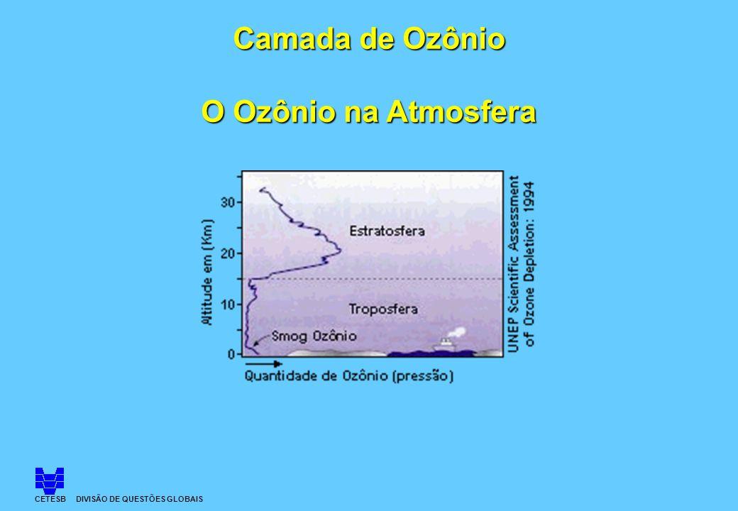 O Ozônio na Atmosfera CETESB DIVISÃO DE QUESTÕES GLOBAIS
