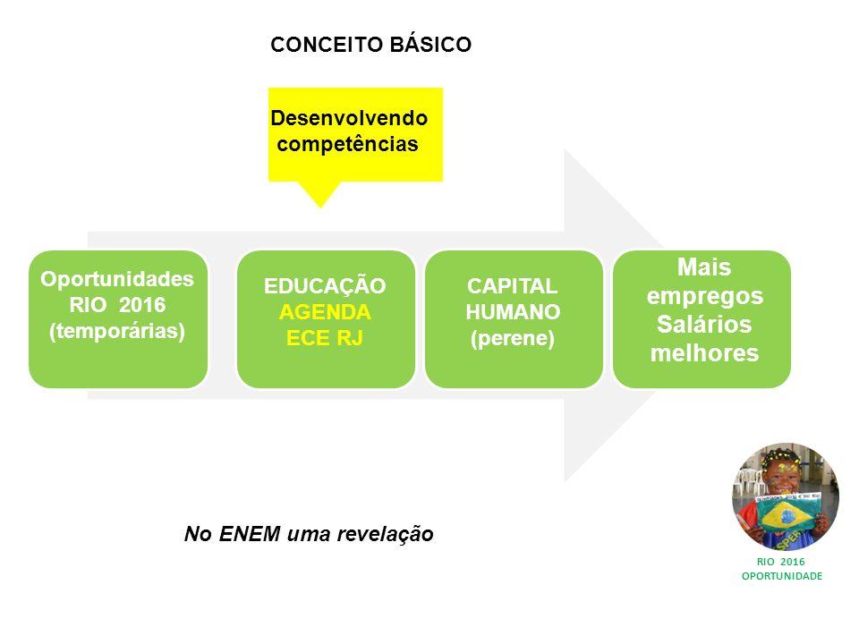 RIO 2016 OPORTUNIDADE CONCEITO BÁSICO Desenvolvendo competências No ENEM uma revelação Oportunidades RIO 2016 (temporárias) EDUCAÇÃO AGENDA ECE RJ CAPITAL HUMANO (perene) Mais empregos Salários melhores