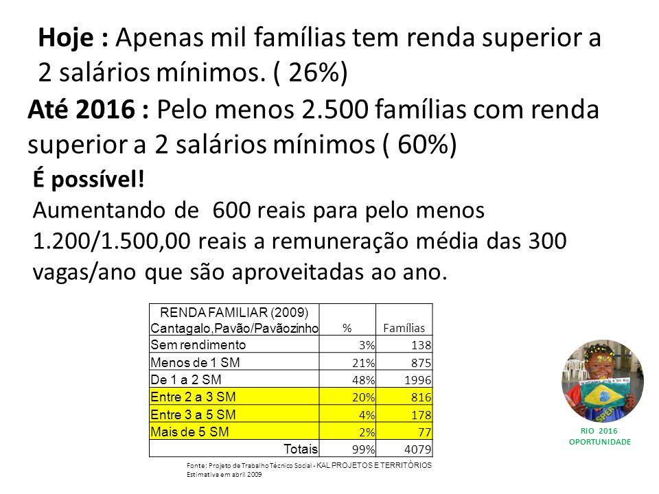 RIO 2016 OPORTUNIDADE RENDA FAMILIAR (2009) Cantagalo,Pavão/Pavãozinho %Famílias Sem rendimento 3%138 Menos de 1 SM 21%875 De 1 a 2 SM 48%1996 Entre 2 a 3 SM 20%816 Entre 3 a 5 SM 4%178 Mais de 5 SM 2%77 Totais 99%4079 Fonte: Projeto de Trabalho Técnico Social - KAL PROJETOS E TERRITÓRIOS Estimativa em abril 2009 Hoje : Apenas mil famílias tem renda superior a 2 salários mínimos.