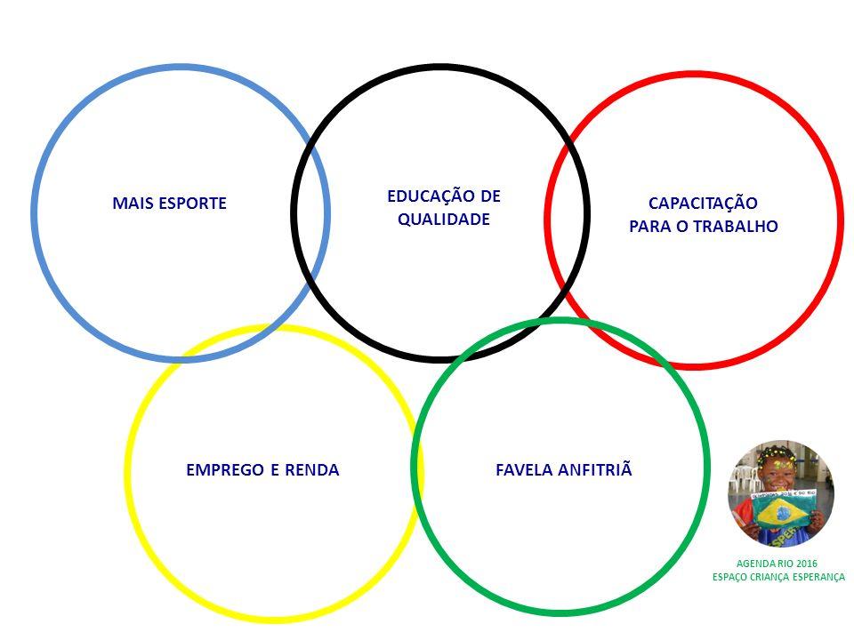 EDUCAÇÃO DE QUALIDADE FAVELA ANFITRIÃEMPREGO E RENDA MAIS ESPORTECAPACITAÇÃO PARA O TRABALHO AGENDA RIO 2016 ESPAÇO CRIANÇA ESPERANÇA