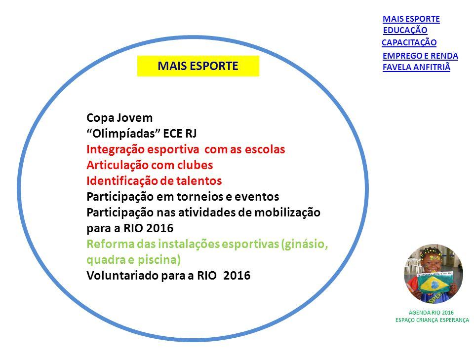 MAIS ESPORTE AGENDA RIO 2016 ESPAÇO CRIANÇA ESPERANÇA Copa Jovem Olimpíadas ECE RJ Integração esportiva com as escolas Articulação com clubes Identifi