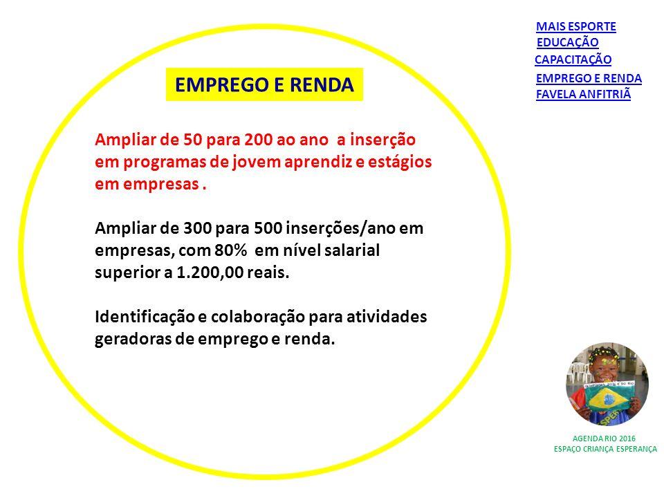 EMPREGO E RENDA AGENDA RIO 2016 ESPAÇO CRIANÇA ESPERANÇA Ampliar de 50 para 200 ao ano a inserção em programas de jovem aprendiz e estágios em empresa