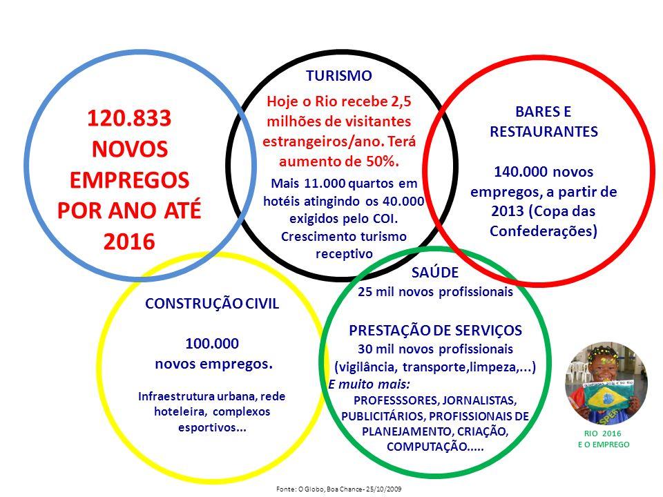 120.833 NOVOS EMPREGOS POR ANO ATÉ 2016 CONSTRUÇÃO CIVIL 100.000 novos empregos. Infraestrutura urbana, rede hoteleira, complexos esportivos... BARES