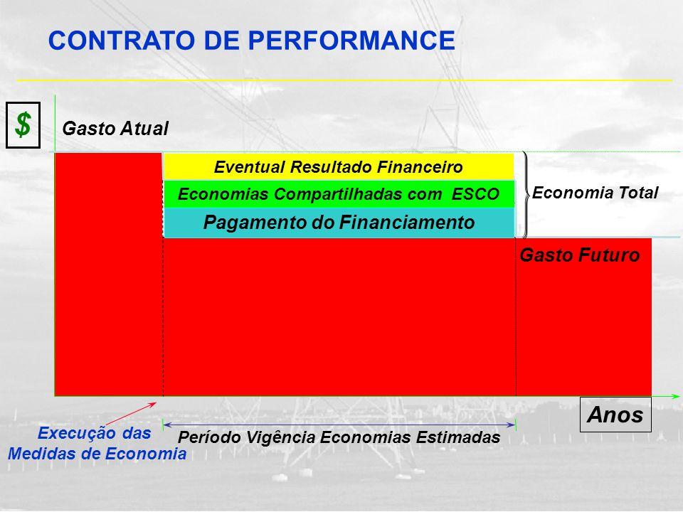 Anos Período Vigência Economias Estimadas Execução das Medidas de Economia $ Gasto Atual Eventual Resultado Financeiro Economias Compartilhadas com ES