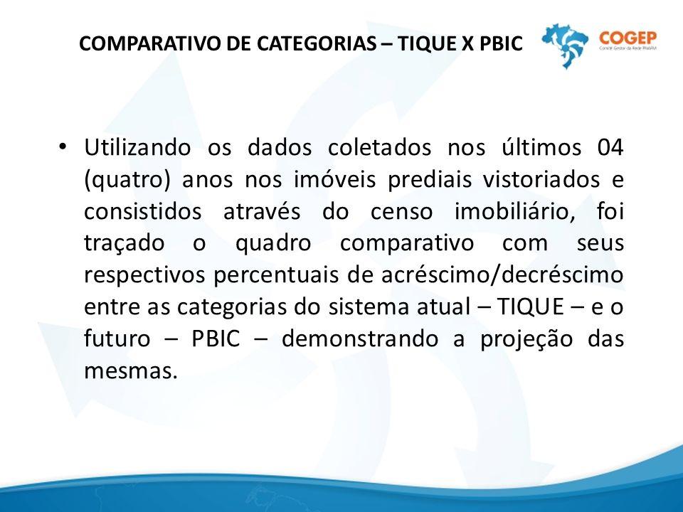 COMPARATIVO DE CATEGORIAS – TIQUE X PBIC Utilizando os dados coletados nos últimos 04 (quatro) anos nos imóveis prediais vistoriados e consistidos atr