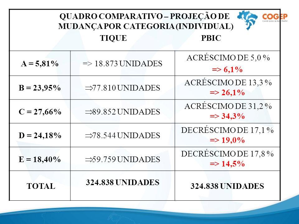 QUADRO COMPARATIVO – PROJEÇÃO DE MUDANÇA POR CATEGORIA (INDIVIDUAL) TIQUE PBIC A = 5,81%=> 18.873 UNIDADES ACRÉSCIMO DE 5,0 % => 6,1% B = 23,95% 77.810 UNIDADES ACRÉSCIMO DE 13,3 % => 26,1% C = 27,66% 89.852 UNIDADES ACRÉSCIMO DE 31,2 % => 34,3% D = 24,18% 78.544 UNIDADES DECRÉSCIMO DE 17,1 % => 19,0% E = 18,40% 59.759 UNIDADES DECRÉSCIMO DE 17,8 % => 14,5% TOTAL 324.838 UNIDADES 324.838 UNIDADES