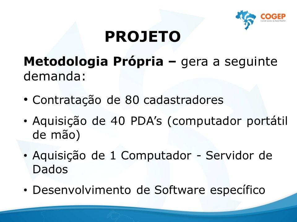 PROJETO Metodologia Própria – gera a seguinte demanda: Contratação de 80 cadastradores Aquisição de 40 PDAs (computador portátil de mão) Aquisição de 1 Computador - Servidor de Dados Desenvolvimento de Software específico