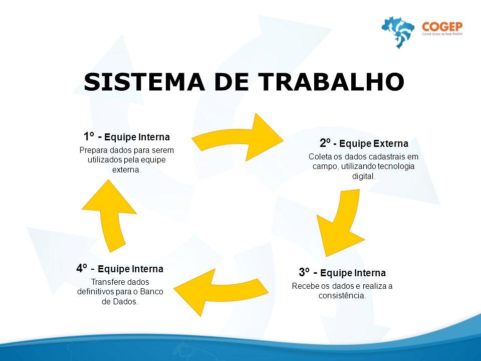 SISTEMA DE TRABALHO 1º - Equipe Interna Prepara dados para serem utilizados pela equipe externa. 2º - Equipe Externa Coleta os dados cadastrais em cam