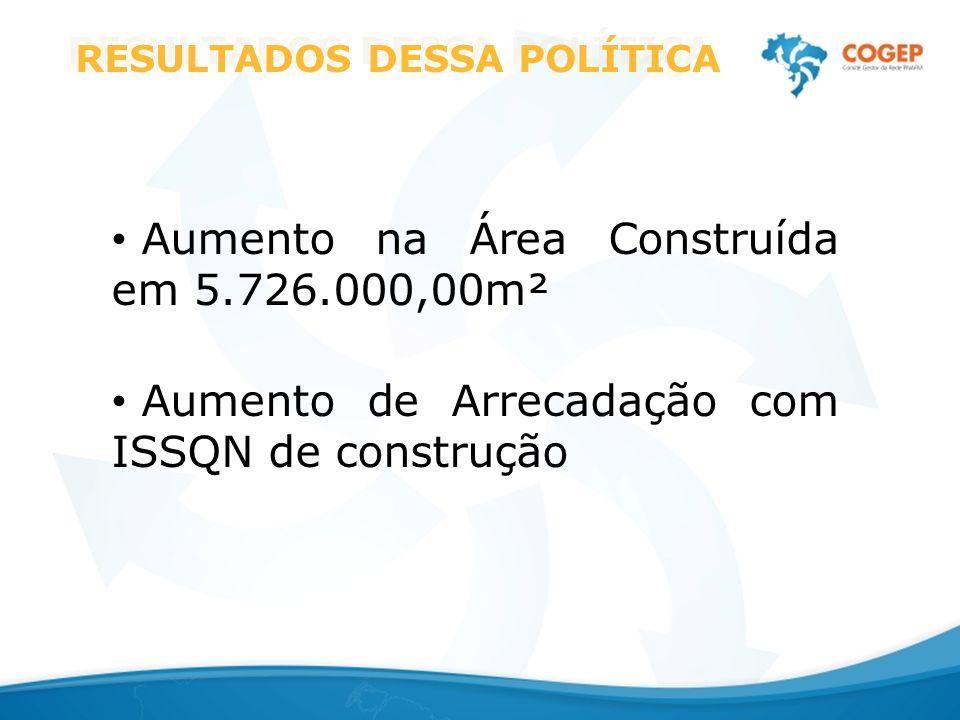 RESULTADOS DESSA POLÍTICA Aumento na Área Construída em 5.726.000,00m² Aumento de Arrecadação com ISSQN de construção