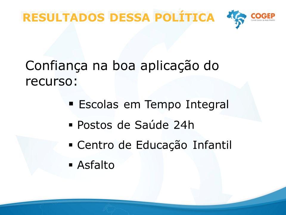 Confiança na boa aplicação do recurso: Escolas em Tempo Integral Postos de Saúde 24h Centro de Educação Infantil Asfalto RESULTADOS DESSA POLÍTICA