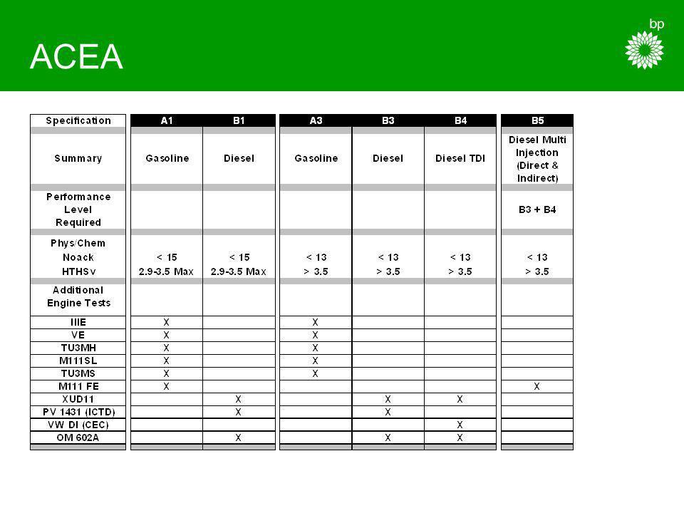 ACEA Gasolina –A1 : baixa viscosidade, economia combustível; –A2 : Qualidade standard; –A3 : Elevada qualidade, deixando de fora grande parte dos lubrificantes minerais, mais exigente face a antiga A3-96, maiores intervalos de muda.
