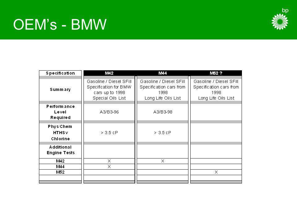 OEMs - VW
