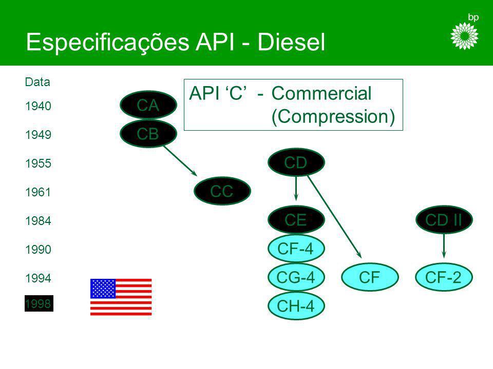 ACEA E5 Anti-Desgaste Desempenho de limpeza E1E2E3E4 Melhoria da Limpeza dos Êmbolos E5 Melhor Controlo do Desgaste relacionado com fuligem