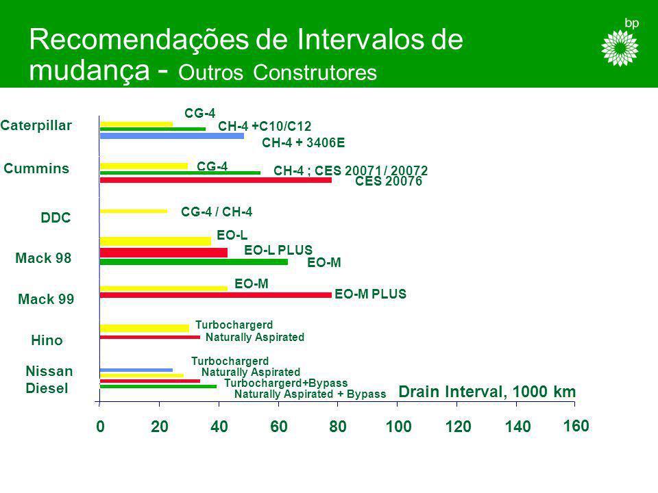 116 Recomendações de Intervalos de mudança - Construtores Europeus 228.1 228.3 228.5 228.5 + Bypass 270/271 M3275 M3277 M3277 + Bypass or Large Sump D