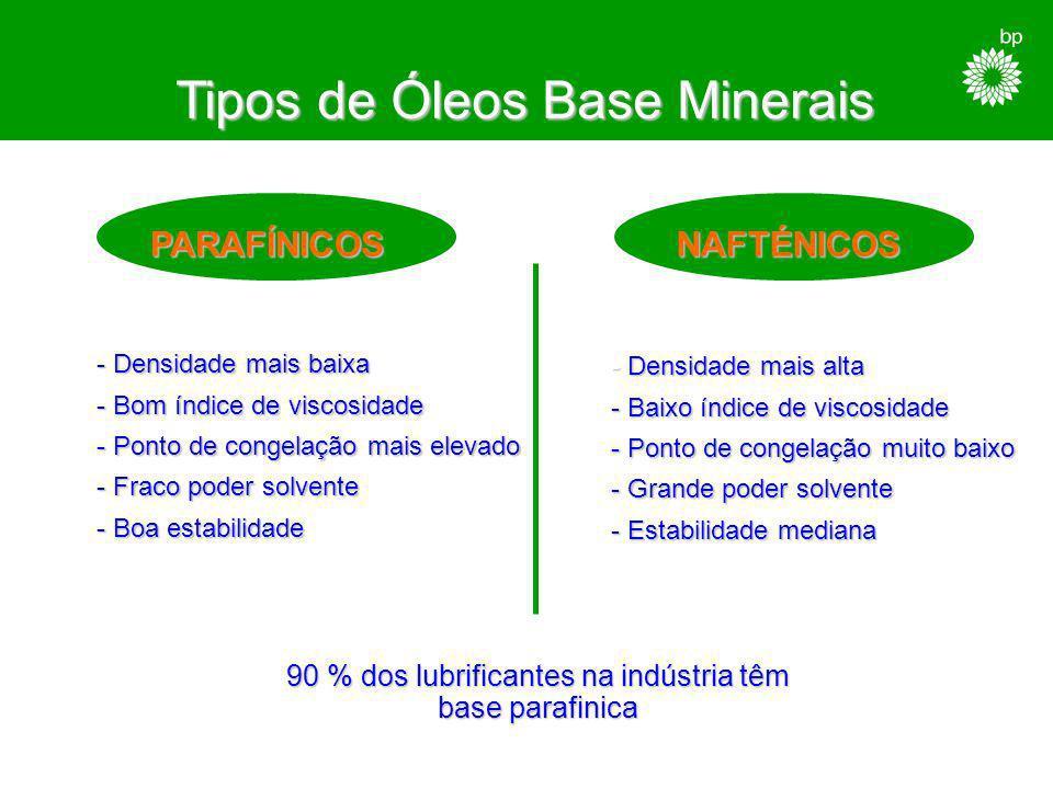 Características do Óleo Base Mineral Refinação Refinação - demulsibilidade - resistência à oxidação - air release - ponto de congelação, etc...