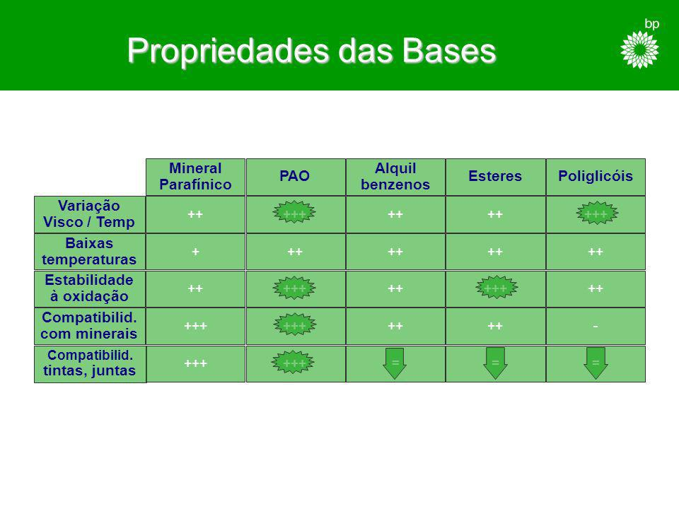 Tipos de Óleos Base Minerais PARAFÍNICOSNAFTÉNICOS - Densidade mais baixa - Bom índice de viscosidade - Ponto de congelação mais elevado - Fraco poder