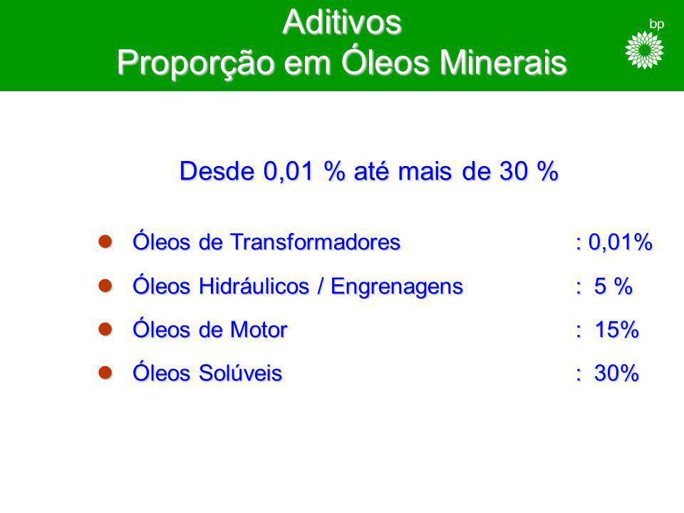 Aditivos mais utilizados Sulfonato de cálcio (detergente) Ditiofosfato de zinco (ZDTP) (anti-desgaste / anti-oxidante) H Fenol (protegido) (anti-oxida