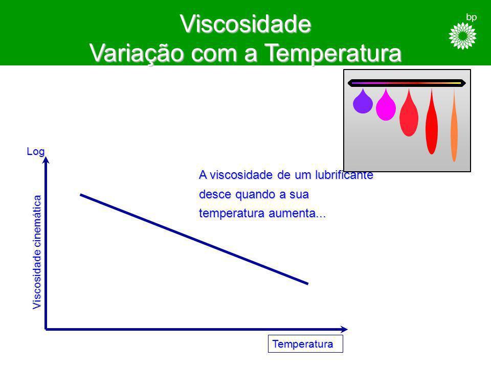 O que é a viscosidade ? É a medida da resistência que um fluído oferece ao escoamento a uma determinada temperatura
