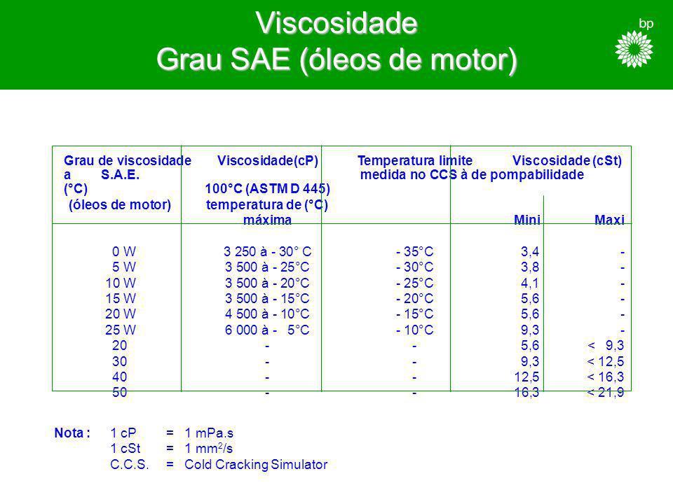 Grau de Viscosidade ISO Viscosidade (cSt) a 40° C VG 3 2,9- 3,5 VG 5 4,1- 5,1 VG 7 6,1- 7,5 VG 10 9,0- 11,0 VG 15 13,5- 16,5 VG 22 19,8- 24,2 VG 32 28