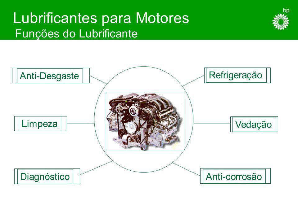Funções do Lubrificante Lubrificantes para Motores