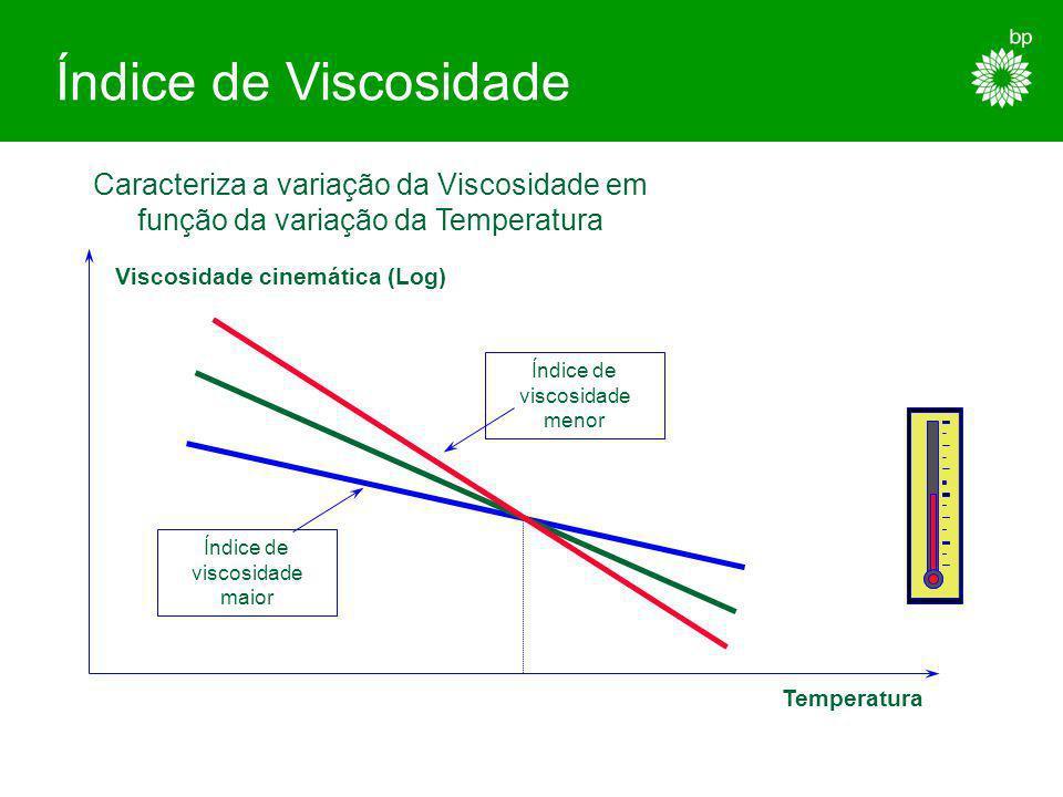 Características dos Lubrificantes Viscosidade Índice de Viscosidade Fluidez a Baixa Temperatura Ponto de Inflamação Resistência à Oxidação Estabilidad