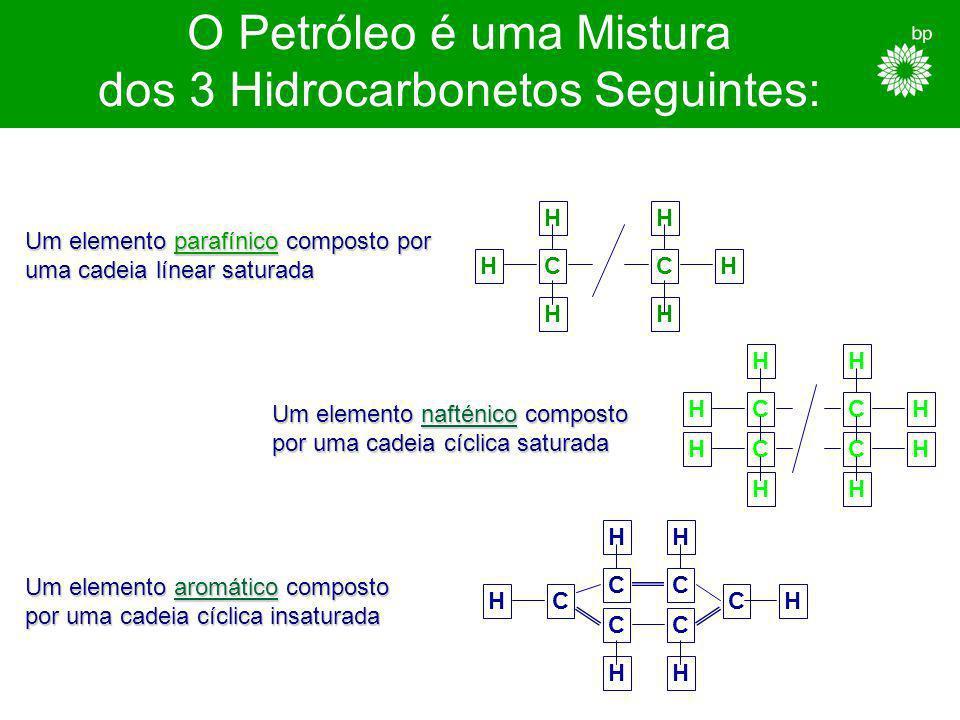 O Petróleo é uma Mistura dos 3 Hidrocarbonetos Seguintes: CC C CC CC C C CC C H H H H H H H HH H H H H HH H H H H H Um elemento parafínico composto por uma cadeia línear saturada Um elemento nafténico composto Um elemento nafténico composto por uma cadeia cíclica saturada por uma cadeia cíclica saturada Um elemento aromático composto por uma cadeia cíclica insaturada