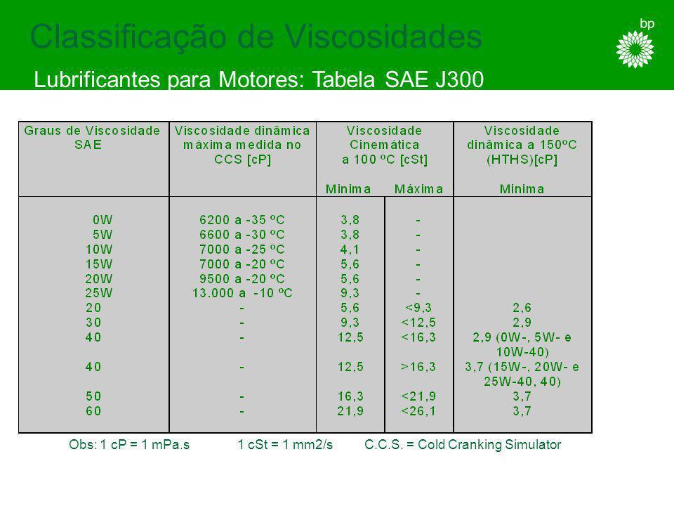 Volatilidade A medida da tendência de um óleo de motor evaporar a temperaturas de operação do motor.