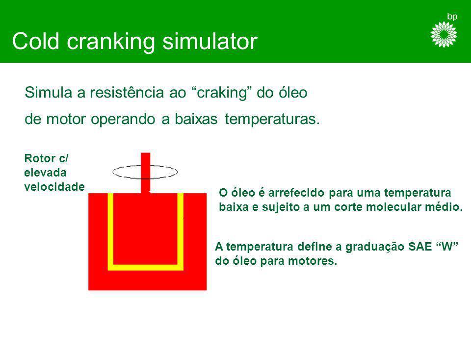High temperature high shear Traduz as condições de comportamento de um óleo na chumaceira do motor Rotor c/ elevada velocidade Pequena folga O óleo é