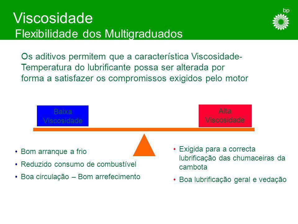 Monograduados: Óleos obedecendo a um dos graus de viscosidade da Tabela SAE J300 Exemplos: SAE 20W (grau de inverno winter) ou SAE 40 (verão) Viscosid