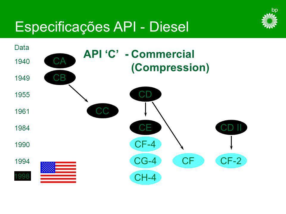 Especificações API - Gasolina Economia de Combustível - EC Economia de combustível com API SJ Uma só classificação : EC Teste segundo a Sequência VI-A
