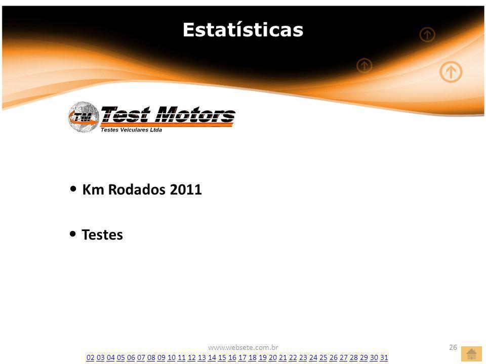 www.websete.com.br26 Estatísticas Km Rodados 2011 Km Rodados 2011 Testes Testes 0202 03 04 05 06 07 08 09 10 11 12 13 14 15 16 17 18 19 20 21 22 23 24 25 26 27 28 29 30 310304050607080910111213141516171819202122232425262728293031