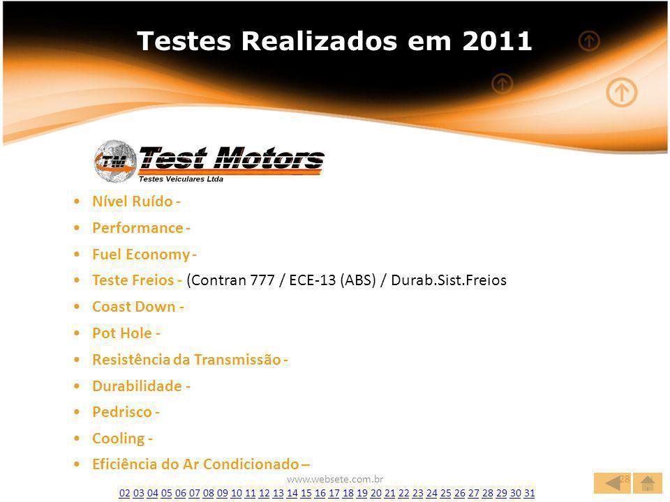 www.websete.com.br28 Testes Realizados em 2008 Testes Realizados em 2011 Nível Ruído - Performance - Fuel Economy - Teste Freios - (Contran 777 / ECE-13 (ABS) / Durab.Sist.Freios Teste Freios - (Contran 777 / ECE-13 (ABS) / Durab.Sist.Freios Coast Down - Pot Hole - Resistência da Transmissão - Durabilidade - Pedrisco - Cooling - Eficiência do Ar Condicionado – 0202 03 04 05 06 07 08 09 10 11 12 13 14 15 16 17 18 19 20 21 22 23 24 25 26 27 28 29 30 310304050607080910111213141516171819202122232425262728293031