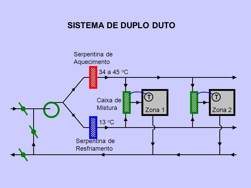 SISTEMA DE DUPLO DUTO Zona 1Zona 2 Serpentina de Resfriamento Serpentina de Aquecimento 34 a 45 o C 13 o C Caixa de Mistura TT
