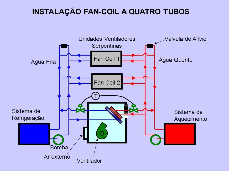 INSTALAÇÃO FAN-COIL A QUATRO TUBOS Ventilador Ar externo T Bomba Água Fria Sistema de Refrigeração Água Quente Sistema de Aquecimento Fan Coil 1 Fan C
