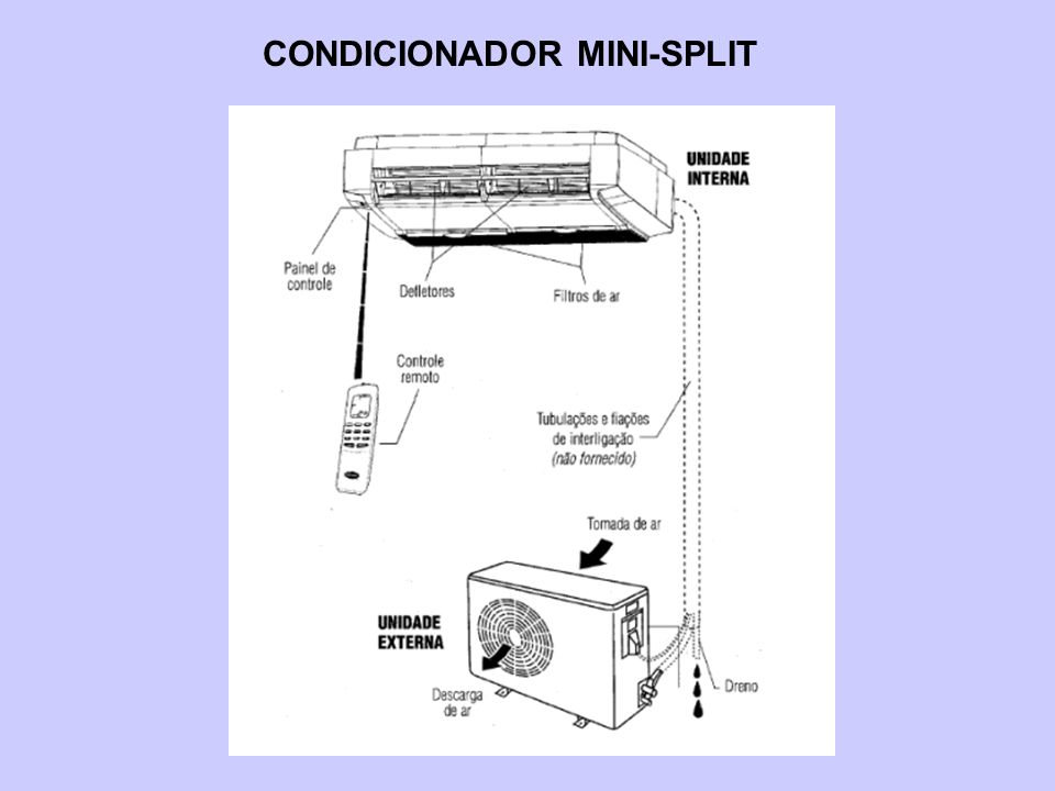 CONDICIONADOR MINI-SPLIT