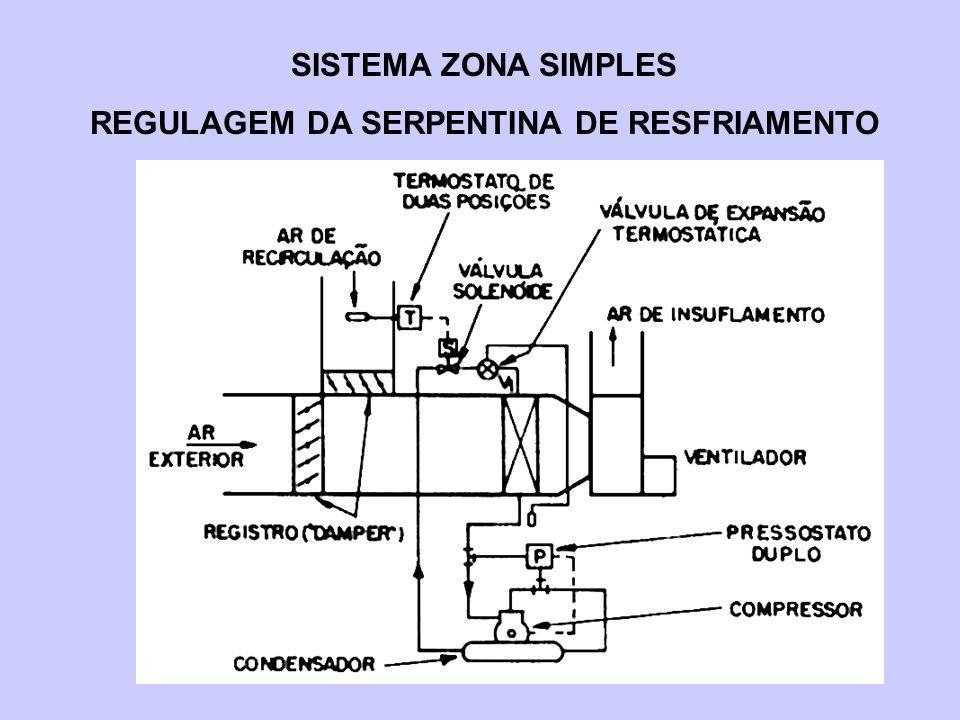 SISTEMA ZONA SIMPLES REGULAGEM DA SERPENTINA DE RESFRIAMENTO