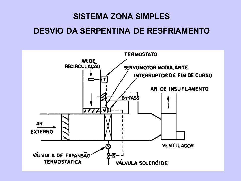SISTEMA ZONA SIMPLES DESVIO DA SERPENTINA DE RESFRIAMENTO