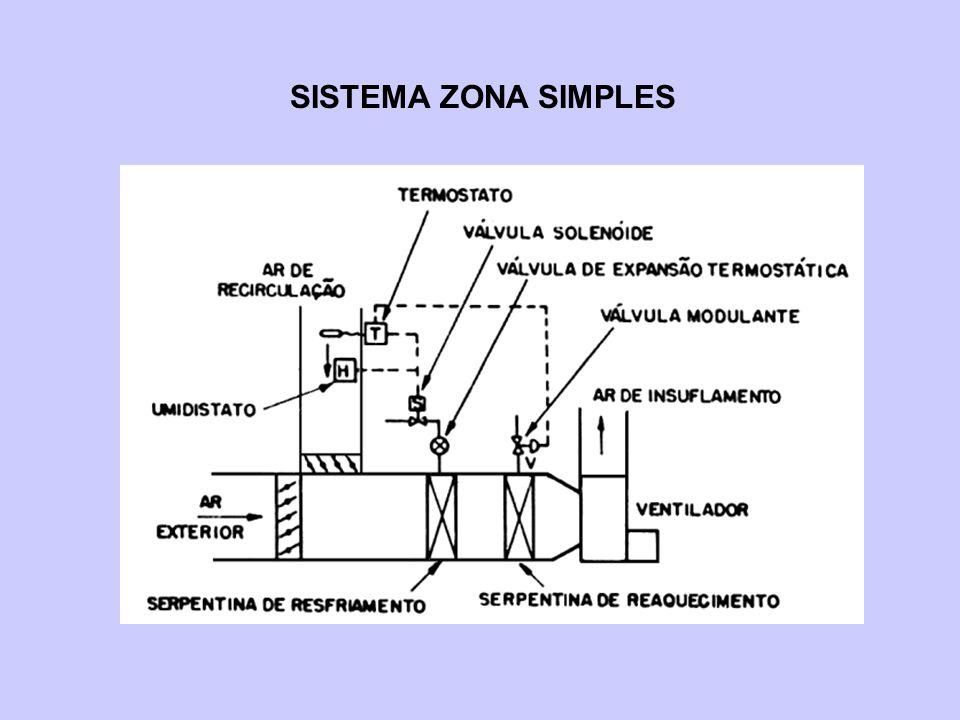 SISTEMA COM REAQUECIMENTO TERMINAL Ar externo Zona 1Zona 2 Serp.
