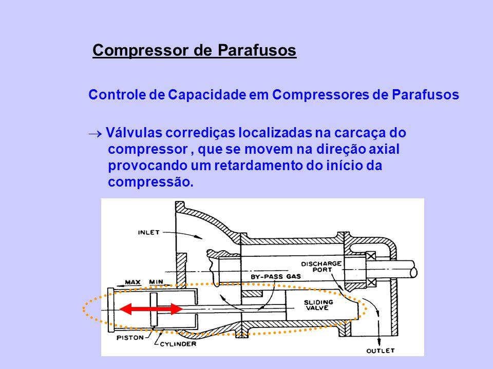 Controle de Capacidade em Compressores de Parafusos Válvulas corrediças localizadas na carcaça do compressor, que se movem na direção axial provocando um retardamento do início da compressão.