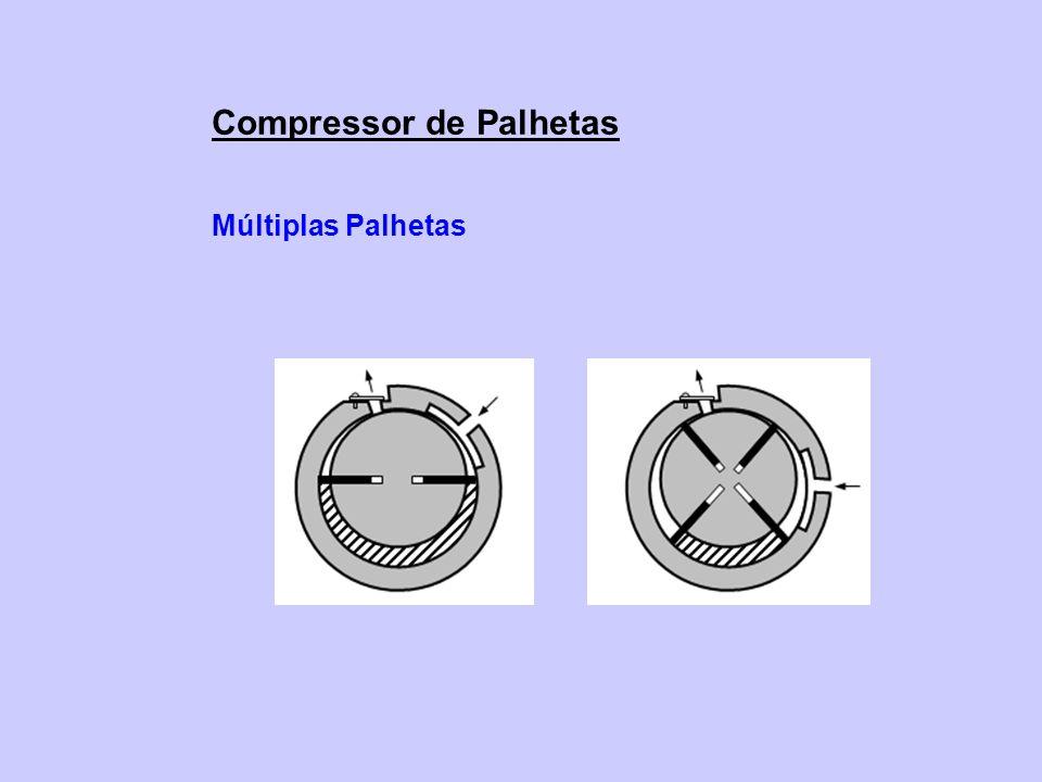 Compressor de Palhetas Múltiplas Palhetas
